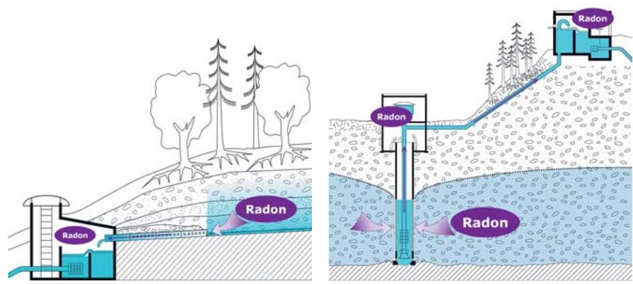 Radon negli impianti di distribuzione dell'acqua