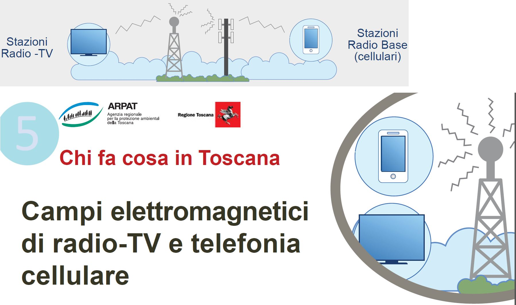 Campi elettromagnetici di radio-TV e telefonia cellulare