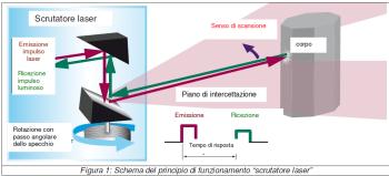 scrutatore laser